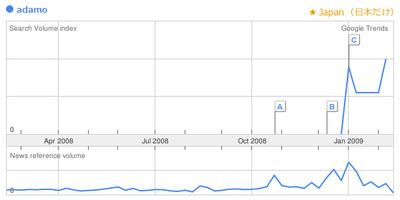 googletrends_adamo_ja.jpg
