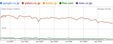 090507_01_googletrends_google_yahoo_baidu_live_msn.jpg