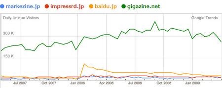 090507_03_googletrends_makezine_impressrd_baidu_gigazine.jpg