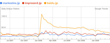 090507_04_googletrends_makezine_impressrd_baidu_.jpg