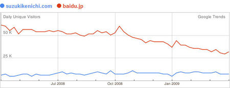 090507_05_googletrends_baidu_suzukisan_1yeargraph.jpg