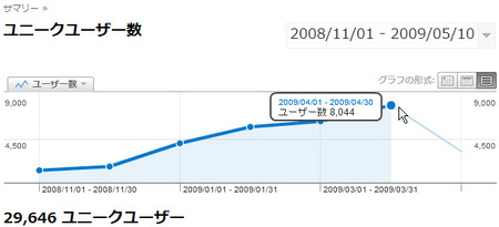 090512_blog94_ga_uu_month.jpg