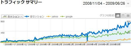 boss-blog-google-yahoo.jpg