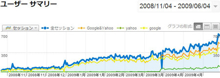 boss-blog-google-yahoo-total-session.jpg