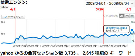 boss-blog-yahoo-traffic.jpg