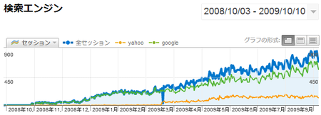 google-analytics-search-engine-traffic.png