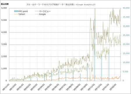 ページビュー数(PPC複合グラフ)