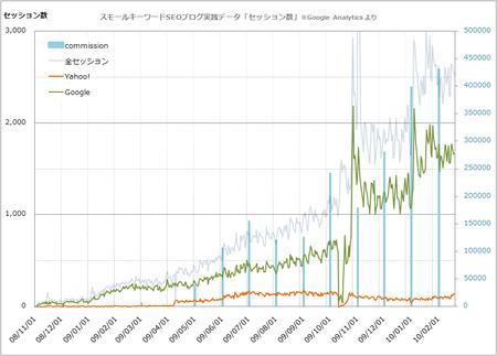 セッション数の推移(コミッション複合グラフ)