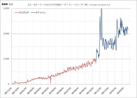 ユニークユーザー数の推移(Google Analyticsよりエクスポート)