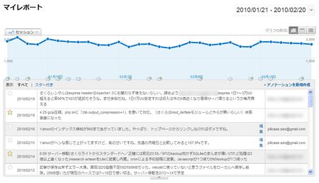 Google Analytics アノテーション