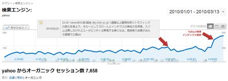 Google Analytics より Yahoo のトラフィック