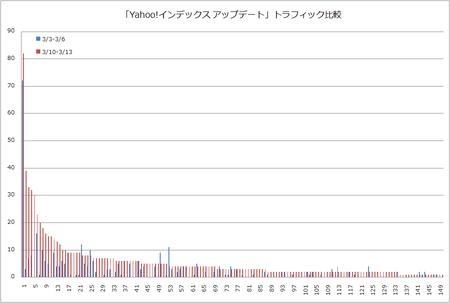 Yahoo インデックス アップデート のビフォーアフター
