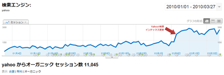 Yahoo!のトラフィック